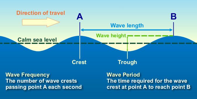 Wave_Graphic_29193945_std