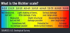 Earthquakes_Richter Scale_U.S. Geological Survey